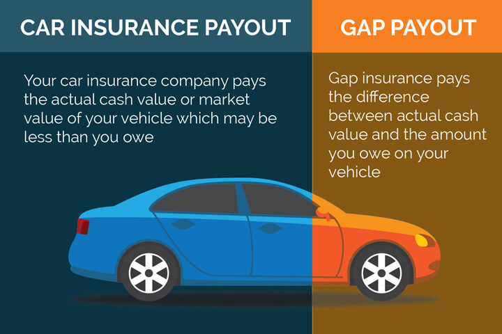 Illustration of gap insurance