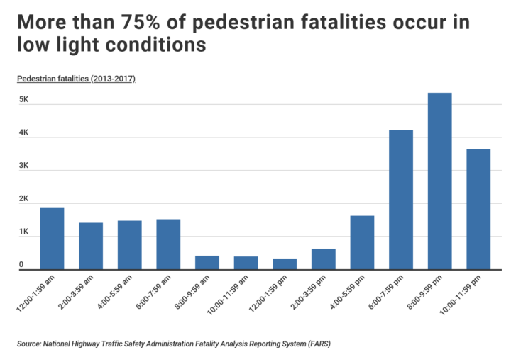 pedestrian fatalities by time of day