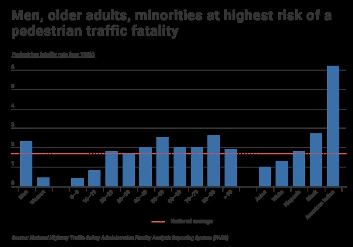 pedestrian fatalities by demographic (1)