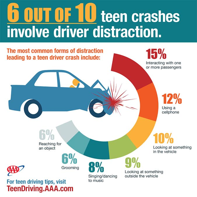 Cause of teen driver accidents