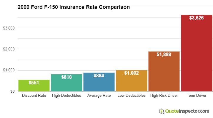 2000 Ford F-150 insurance rates compared