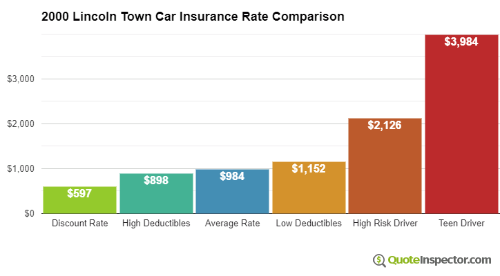 2000 Lincoln Town Car insurance rates compared