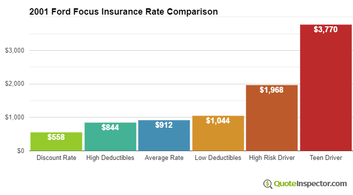 2001 Ford Focus insurance rates compared