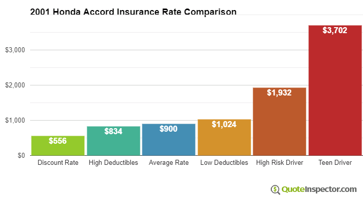 2001 Honda Accord insurance rates compared