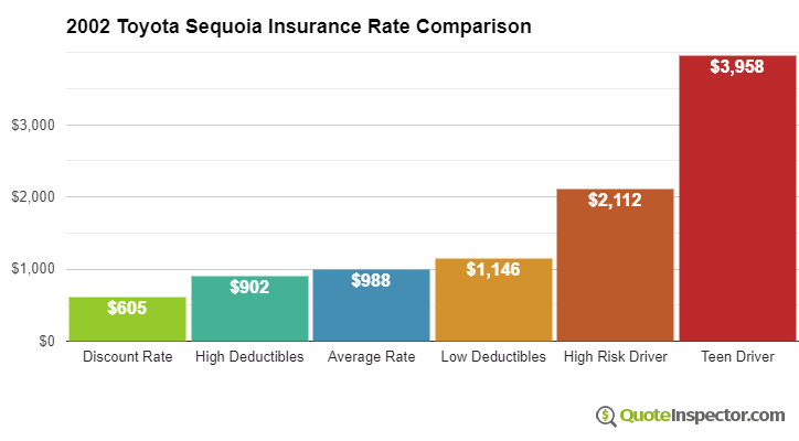 2002 Toyota Sequoia insurance rates compared