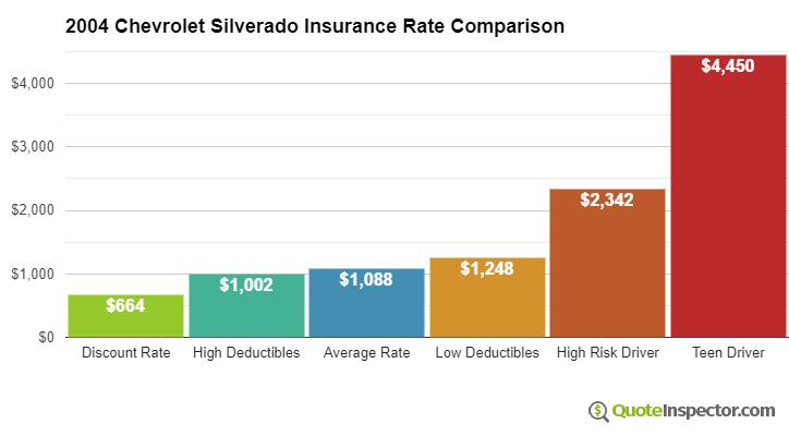 2004 Chevrolet Silverado insurance rates compared