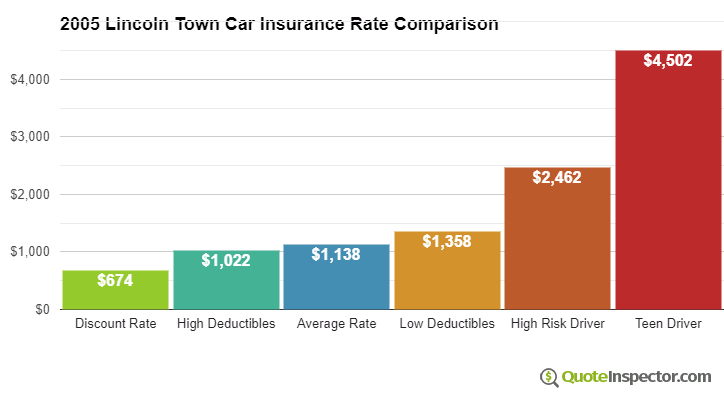 2005 Lincoln Town Car insurance rates compared