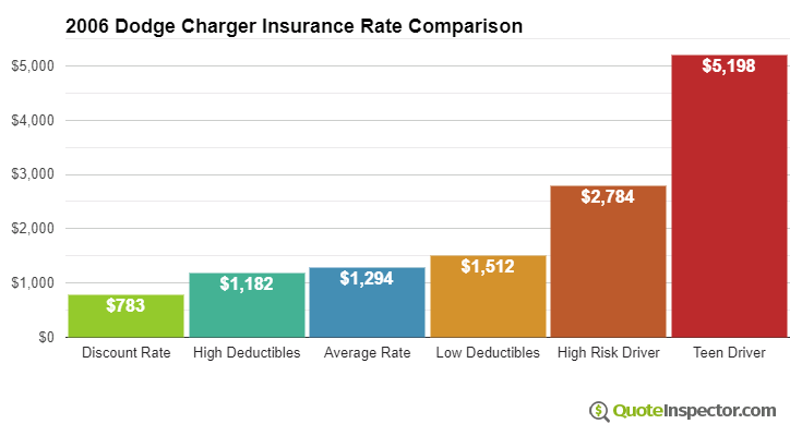 2006 Dodge Charger insurance rates compared