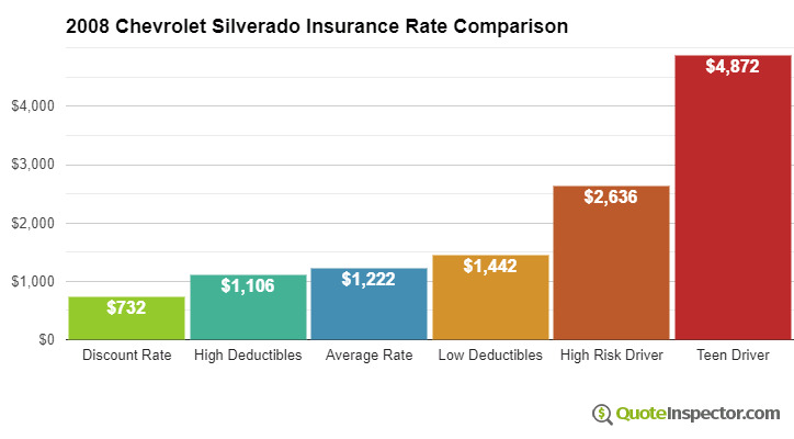 2008 Chevrolet Silverado insurance rates compared