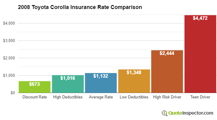 2008 Toyota Corolla insurance rates compared