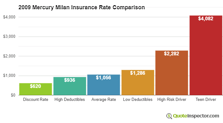 2009 Mercury Milan insurance rates compared