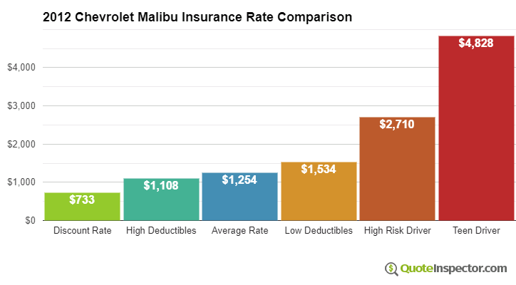 2012 Chevrolet Malibu insurance rates compared
