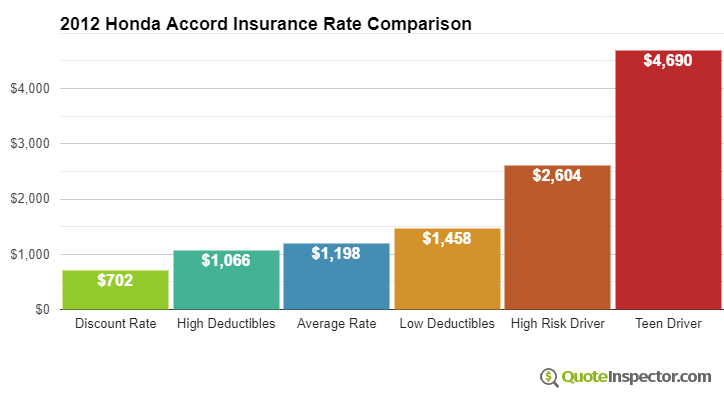 2012 Honda Accord insurance rates compared