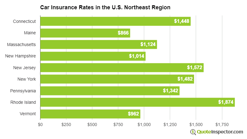 Car insurance rates in the northeast U.S. region