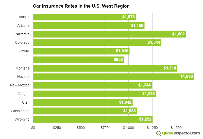 Car insurance rates in the west U.S. region