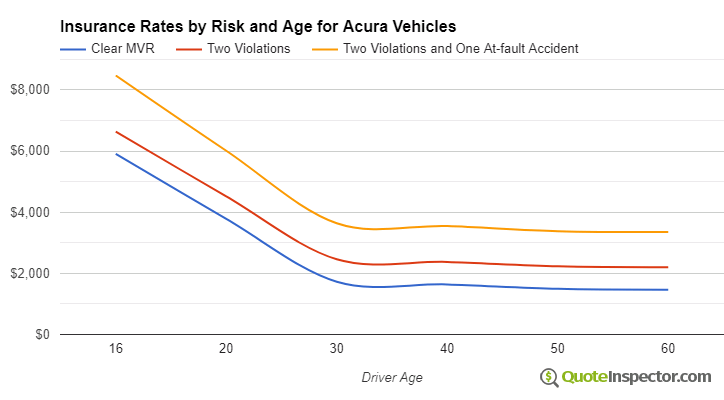 Acura insurance by risk and age