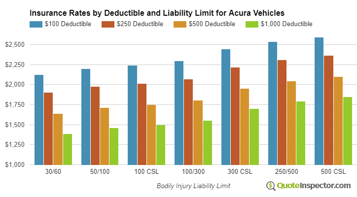 Acura insurance by deductible and liability limit
