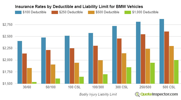 BMW insurance by deductible and liability limit