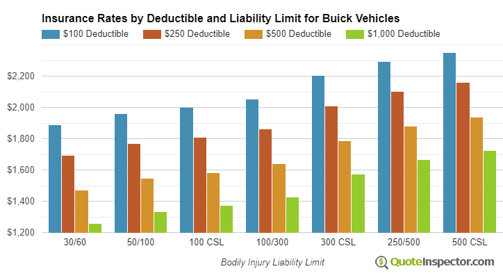 Buick insurance by deductible and liability limit