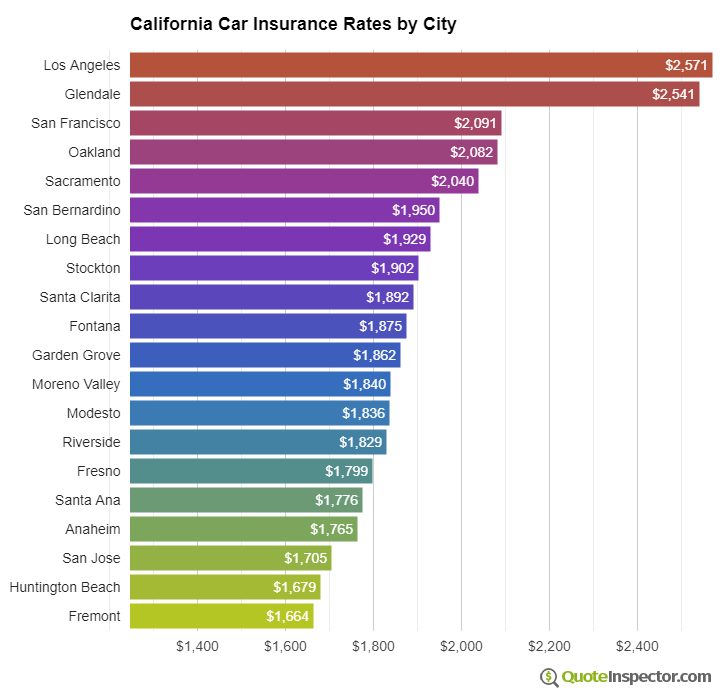 California insurance rates by city