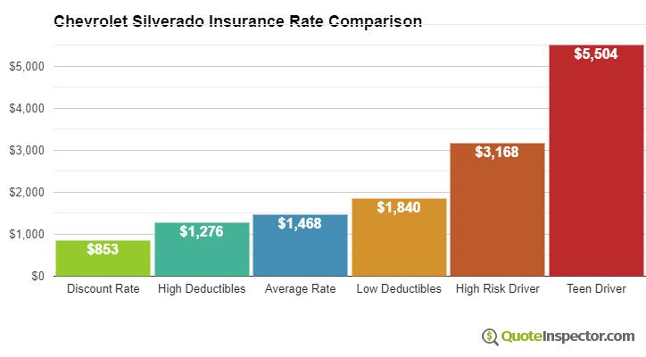Chevrolet Silverado insurance cost comparison chart
