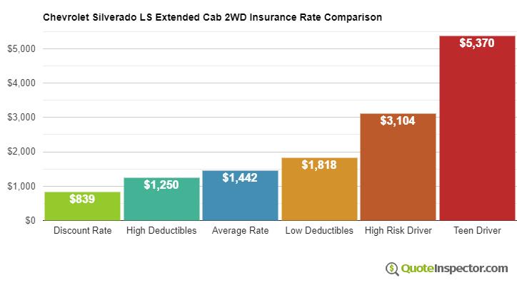 Chevrolet Silverado LS Extended Cab 2WD insurance cost comparison chart