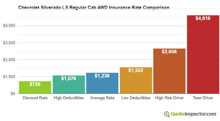 Chevrolet Silverado LS Regular Cab 4WD insurance cost comparison chart