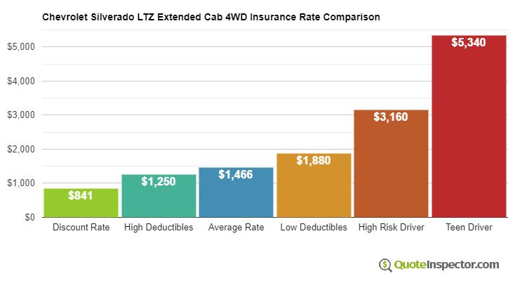 Chevrolet Silverado LTZ Extended Cab 4WD insurance cost comparison chart