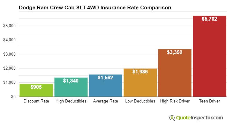 Dodge Ram Crew Cab SLT 4WD insurance cost comparison chart