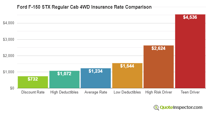 Ford F-150 STX Regular Cab 4WD insurance cost comparison chart
