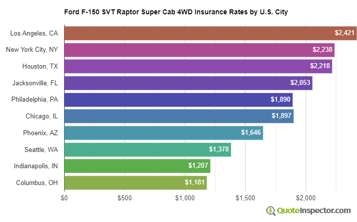 Ford F-150 SVT Raptor Super Cab 4WD insurance rates by U.S. city