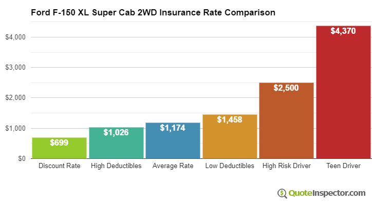 Ford F-150 XL Super Cab 2WD insurance cost comparison chart