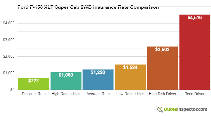 Ford F-150 XLT Super Cab 2WD insurance cost comparison chart