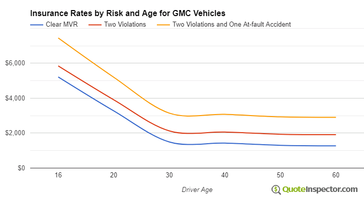 GMC insurance by risk and age