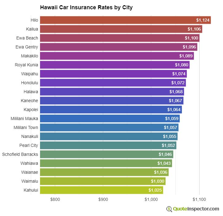 Hawaii insurance rates by city