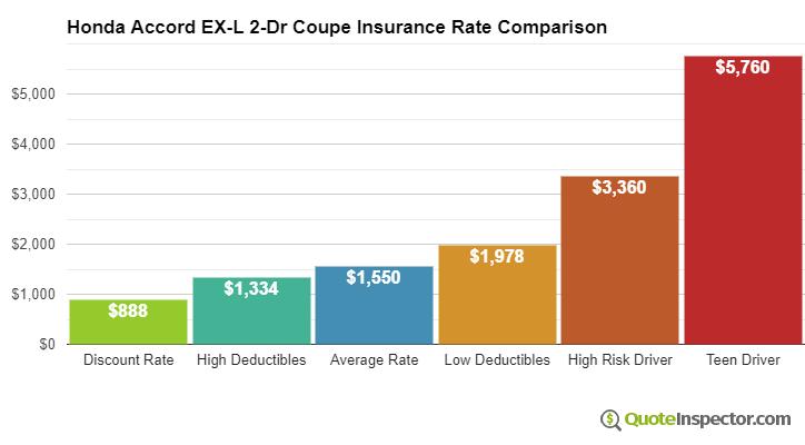 Honda Accord EX-L 2-Dr Coupe insurance cost comparison chart