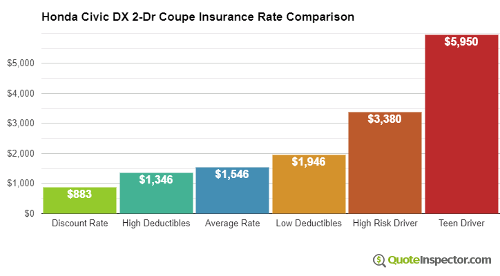 Honda Civic DX 2-Dr Coupe insurance cost comparison chart