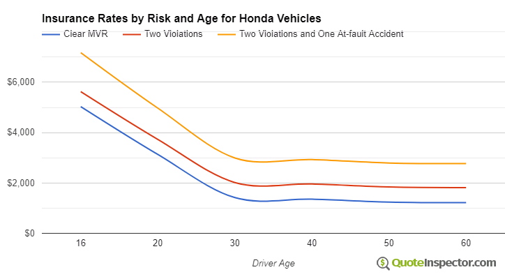 Honda insurance by risk and age