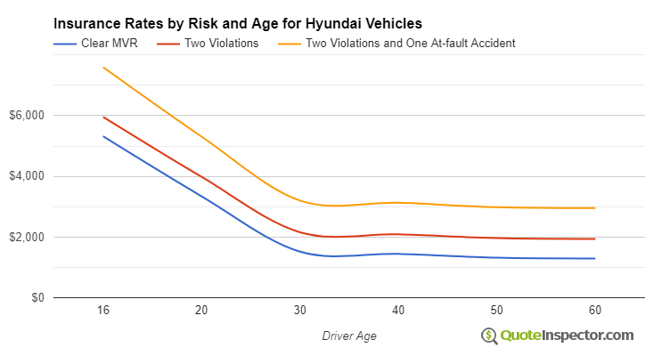 Hyundai insurance by risk and age