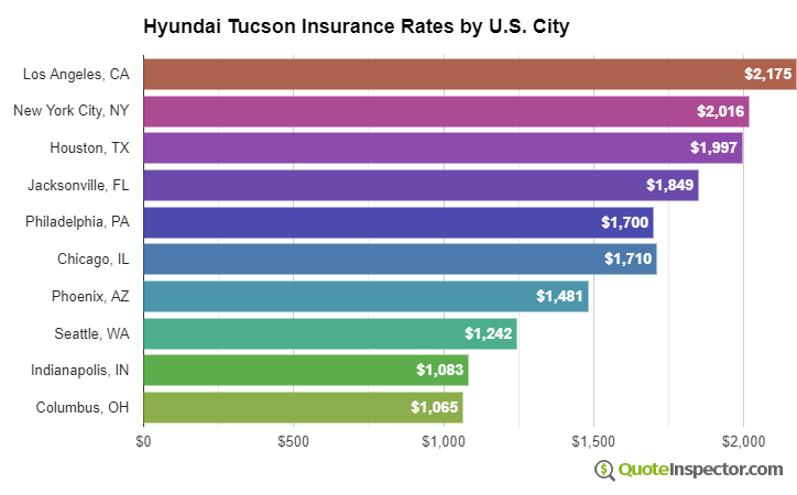 Hyundai Tucson insurance rates by U.S. city