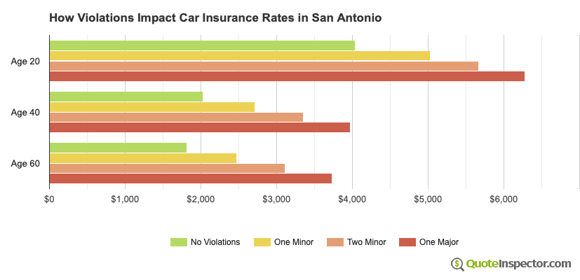 How Violations Impact Car Insurance Rates in San Antonio
