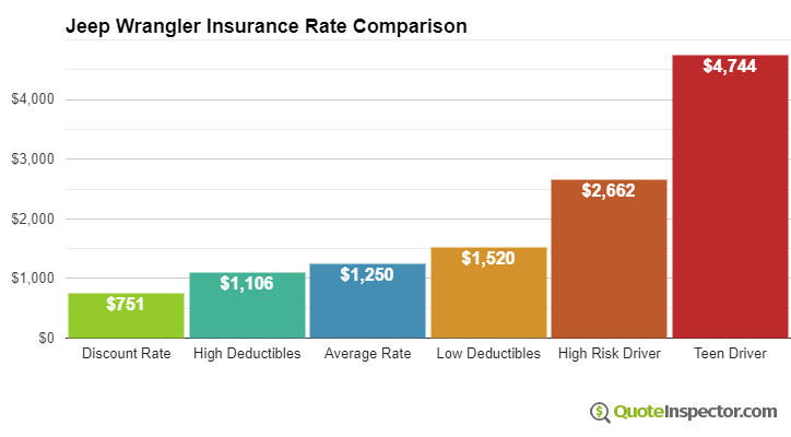 Jeep Wrangler insurance cost comparison chart