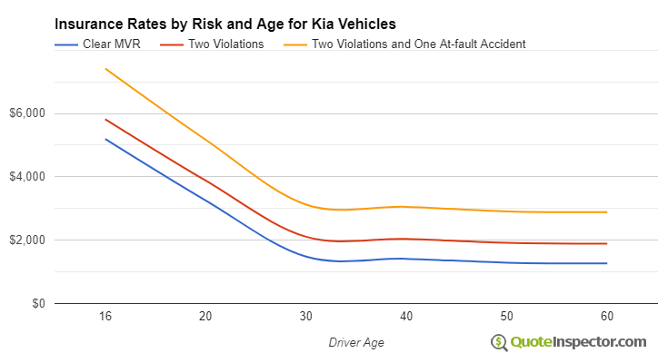 Kia insurance by risk and age