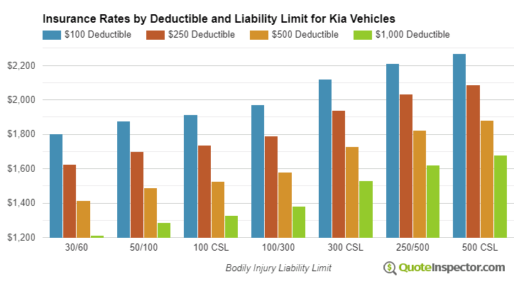 Kia insurance by deductible and liability limit