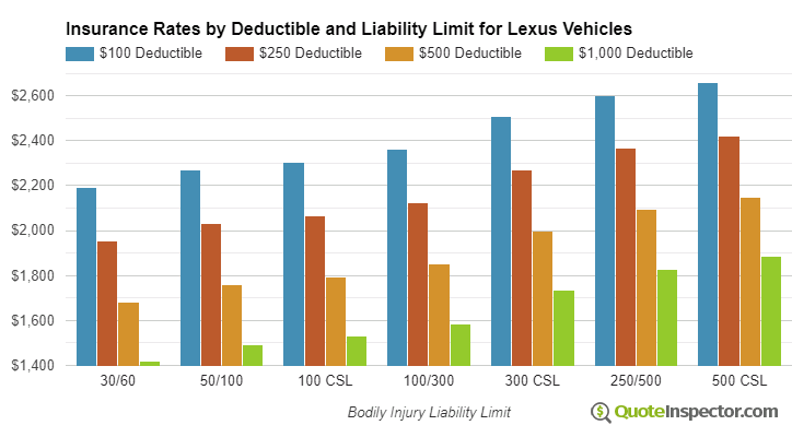 Lexus insurance by deductible and liability limit