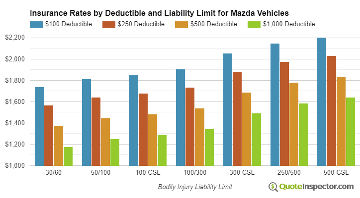 Mazda insurance by deductible and liability limit