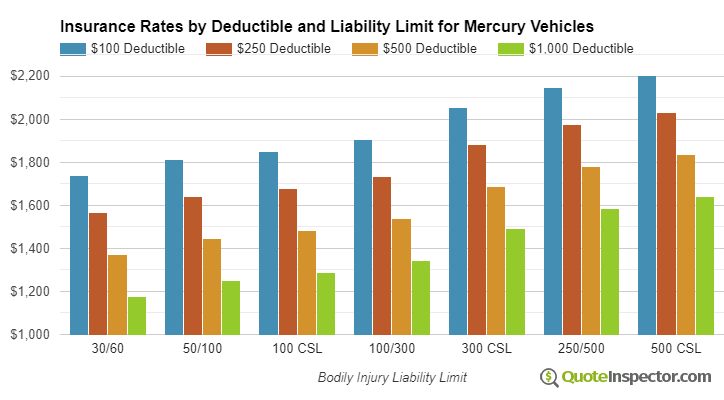 Mercury insurance by deductible and liability limit
