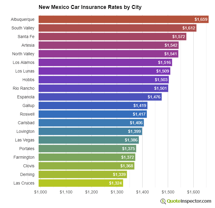 New Mexico insurance rates by city
