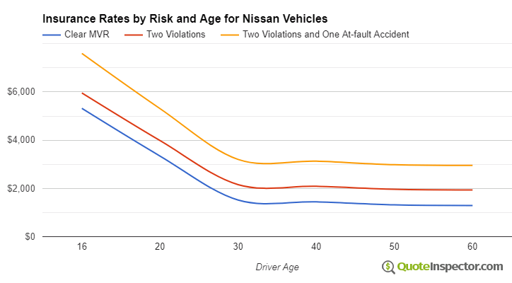 Nissan insurance by risk and age