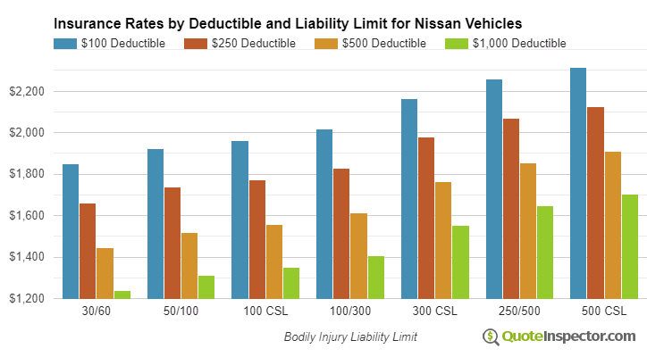 Nissan insurance by deductible and liability limit